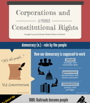 Corporations and Constitutional Rights